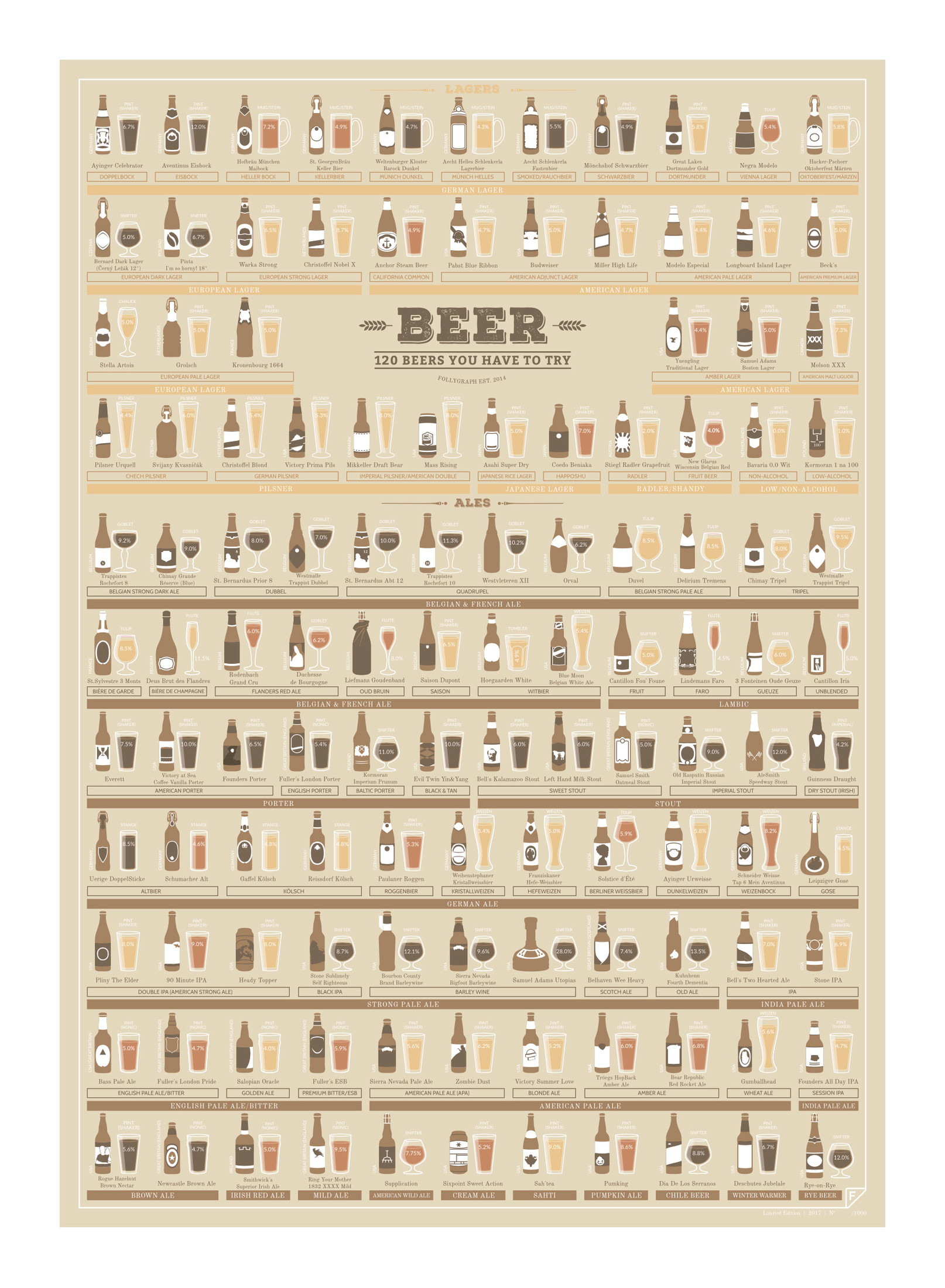 Plakat 120 beers you have to try